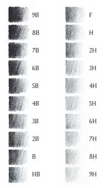 Pencil hardness chart.  Use something around 4H for tracing your pattern onto the egg.
